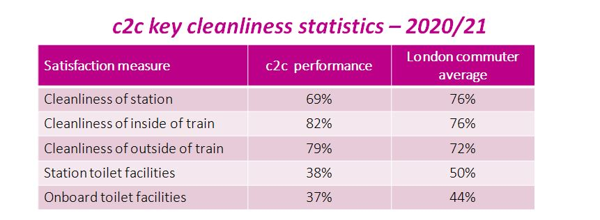 Cleanliness Stats 2020 21