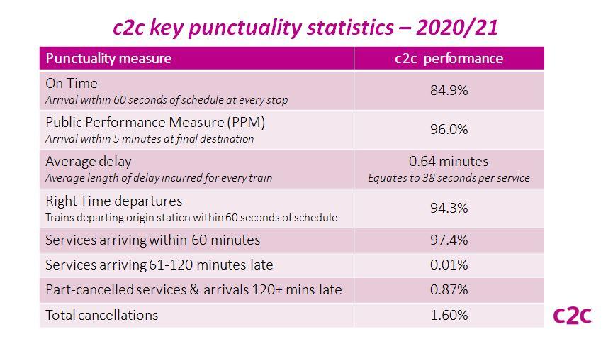 Key Punctuality Stats 2020 21